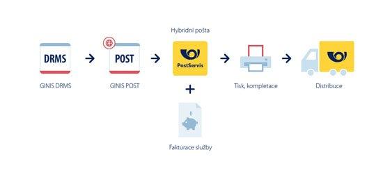 Produkt GINIS Post od společnosti GORDIC spol. s r.o. mezi finalisty soutěže IT produkt roku 2017